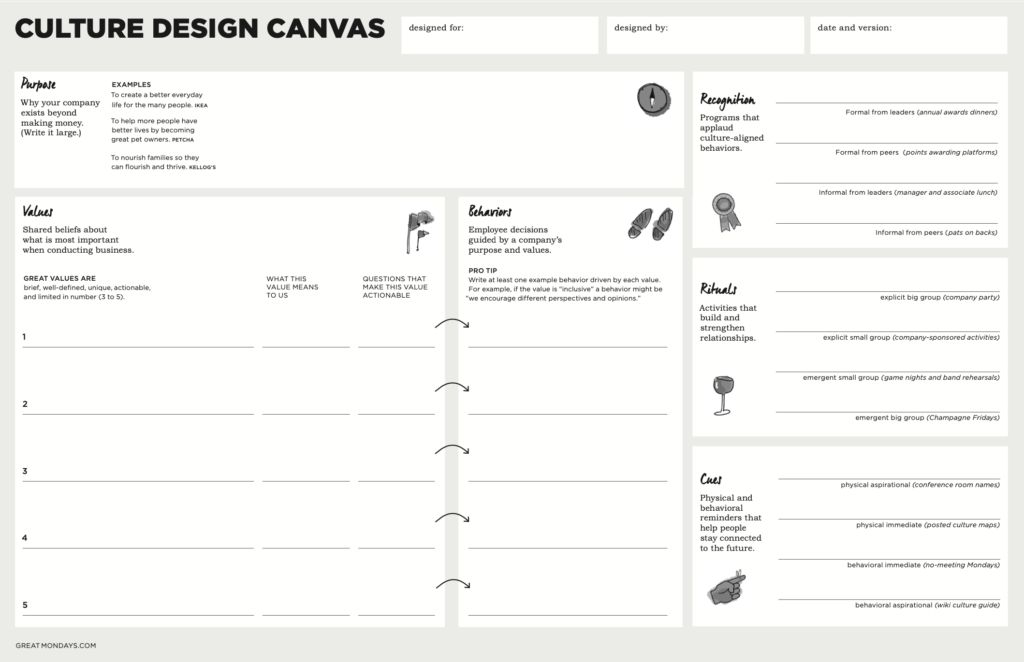 Great Mondays' Culture Design Canvas